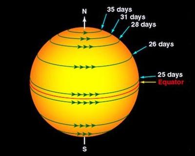 太陽系8惑星の特徴を自転周期と公転でまとめてみた | 宇宙の謎まとめ ...